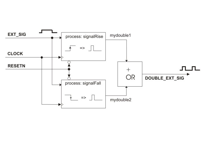 Frequency Diagram Example : Fvbe frequency doubler