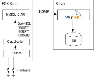 Nite 2 api programmer tutorial guide with c++ primesense.