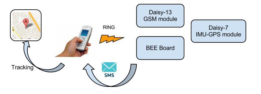 BEE Board and Daisy-7 IMU-GPS module