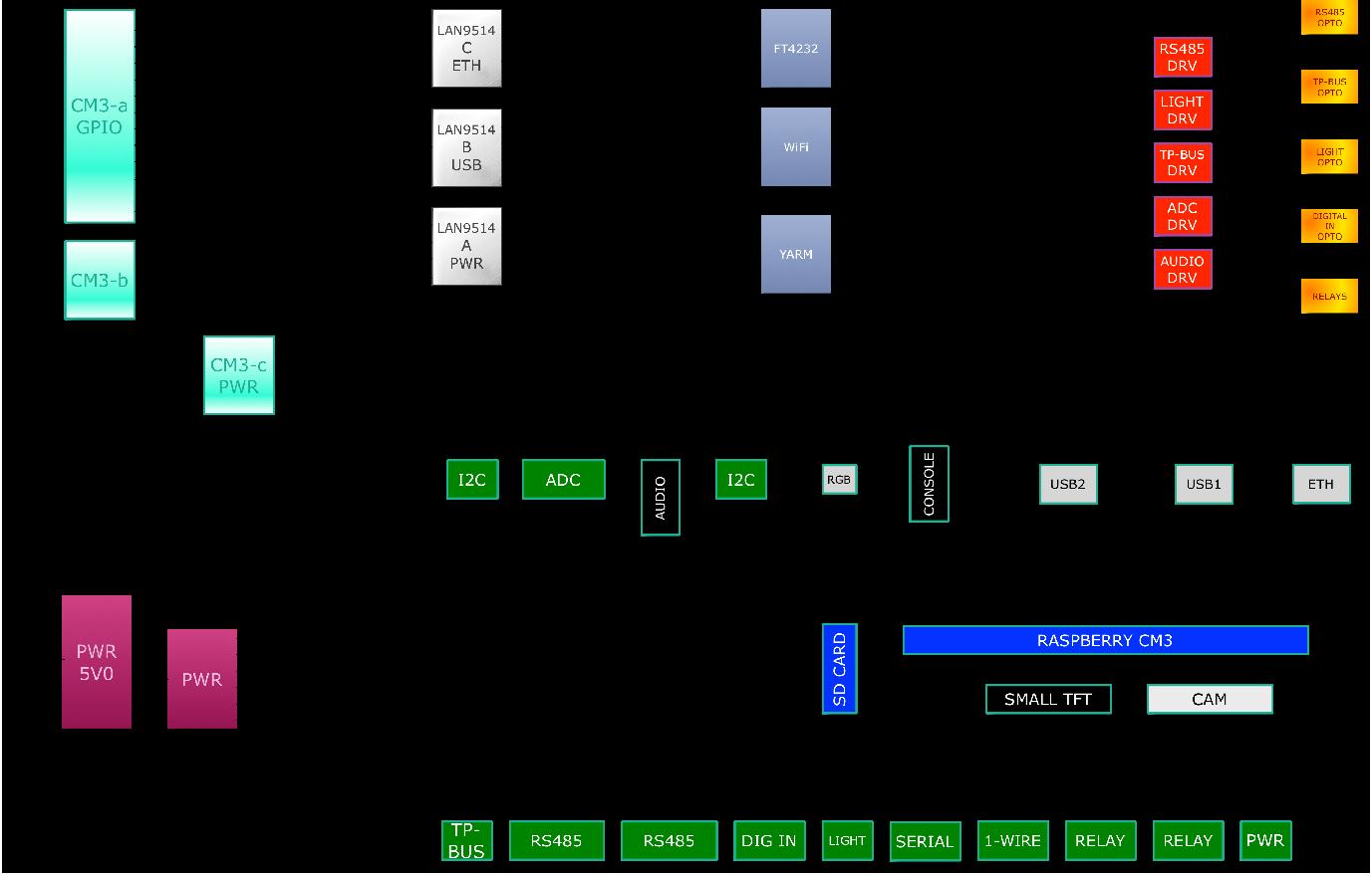 CM3-HOME schematic on
