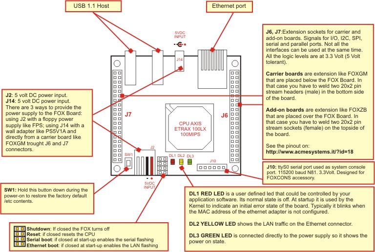 FOX Board LX832 - Legacy Linux Embedded SBC