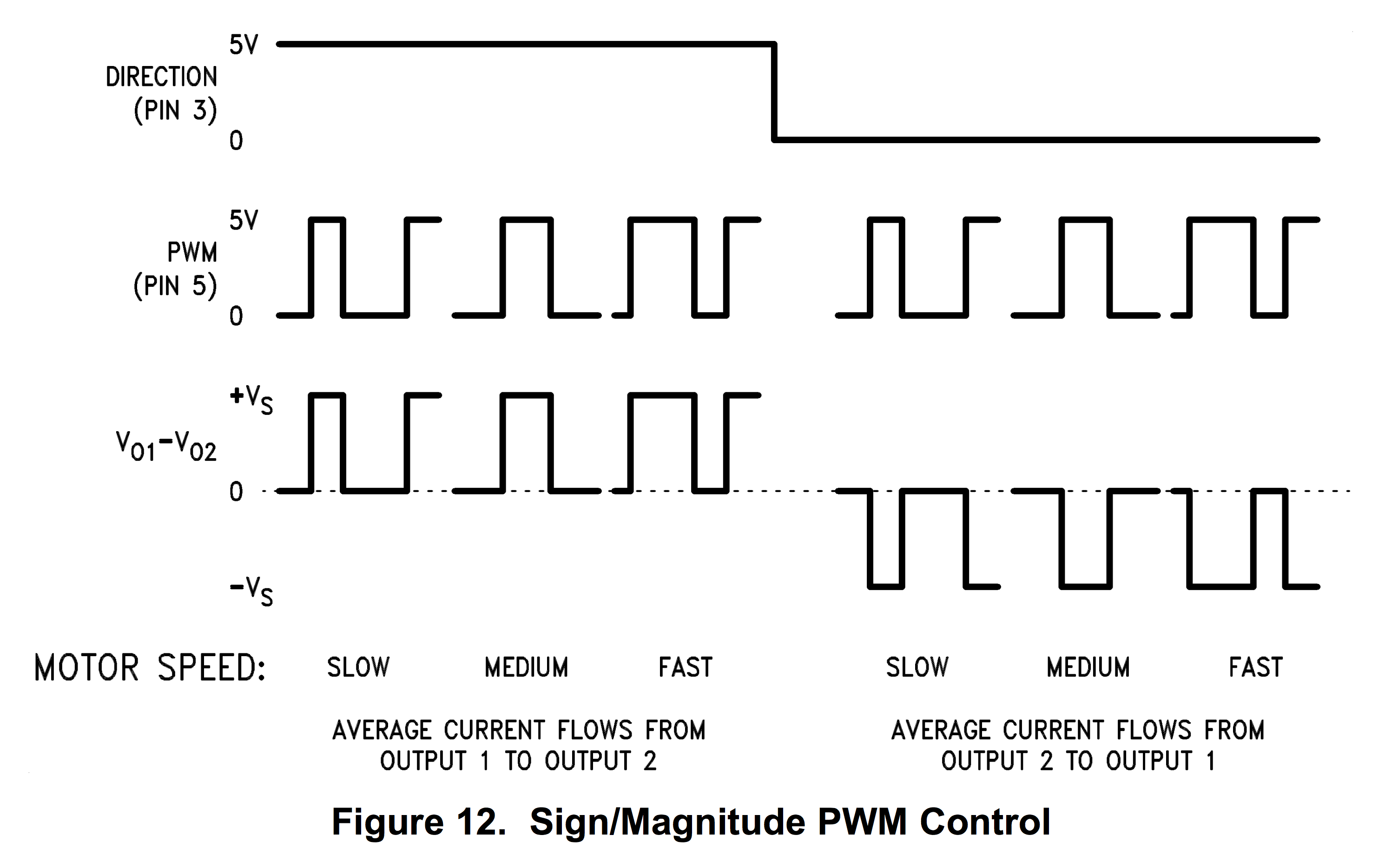 How to design the PWM circuitry