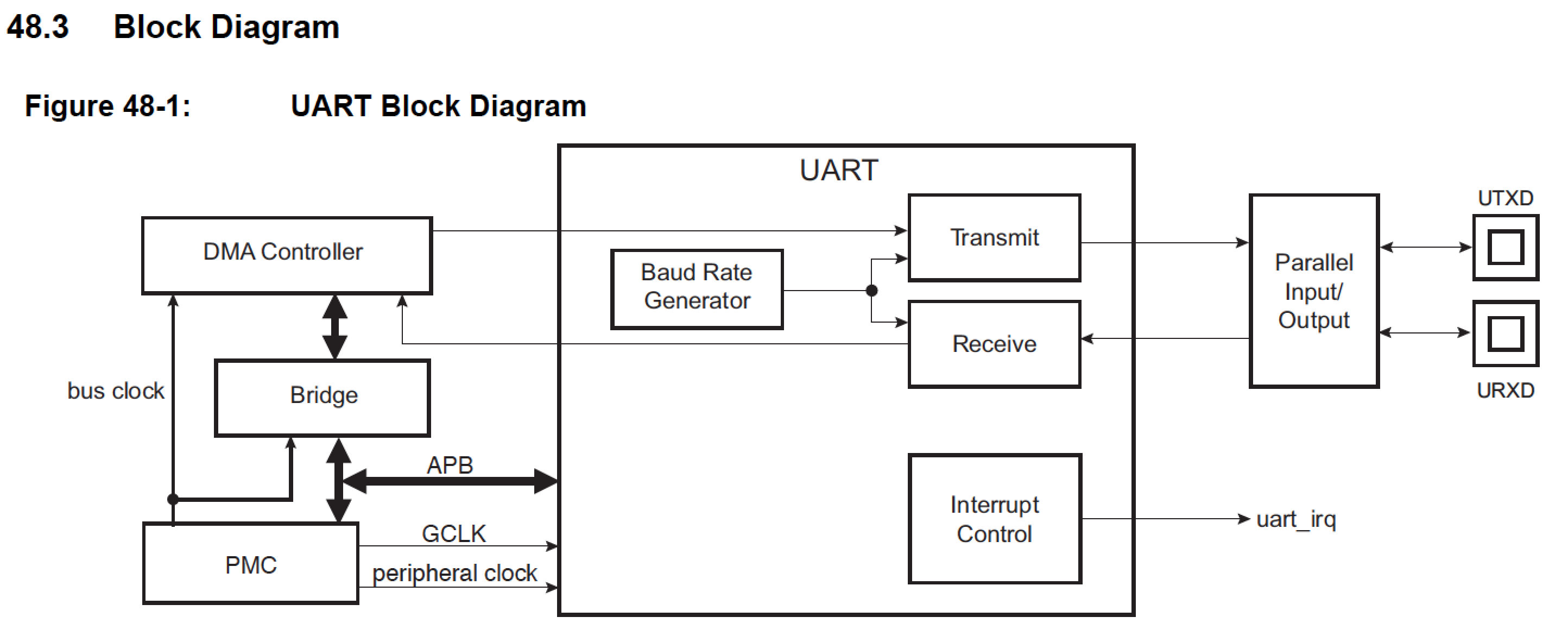 Pleasant Schema Pc Via A Usb Connection To Rs232 Converter Electronic Design Wiring Database Gramgelartorg