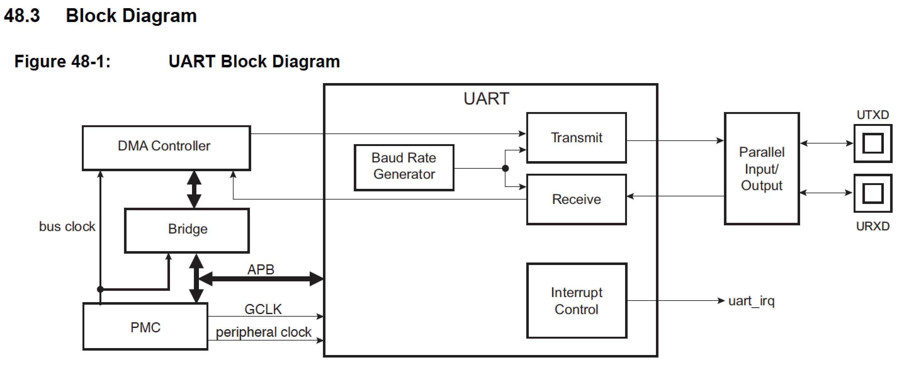 Marvelous Schema Pc Via A Usb Connection To Rs232 Converter Electronic Design Wiring 101 Tzicihahutechinfo